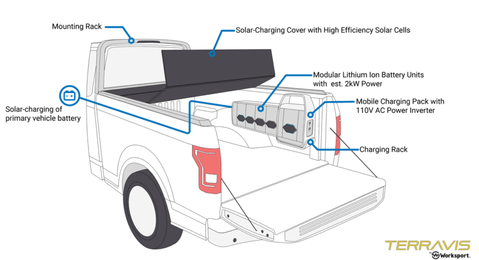 A solar power-generating pickup truck bed cover is new to the market.
